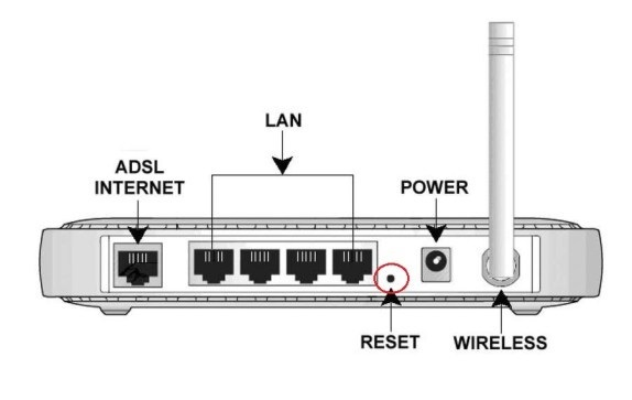 How to Reset IP Address of Router