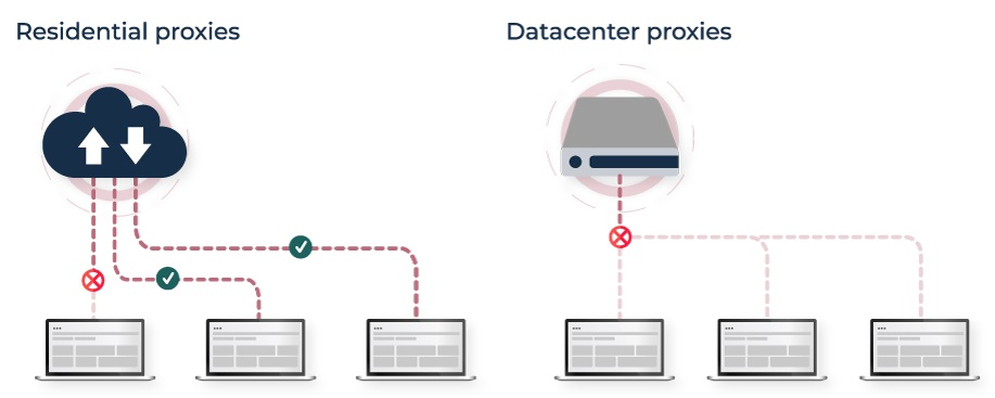 What are the Different Types of Proxy Servers